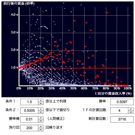 投資金投入率チェック by Hakuhin